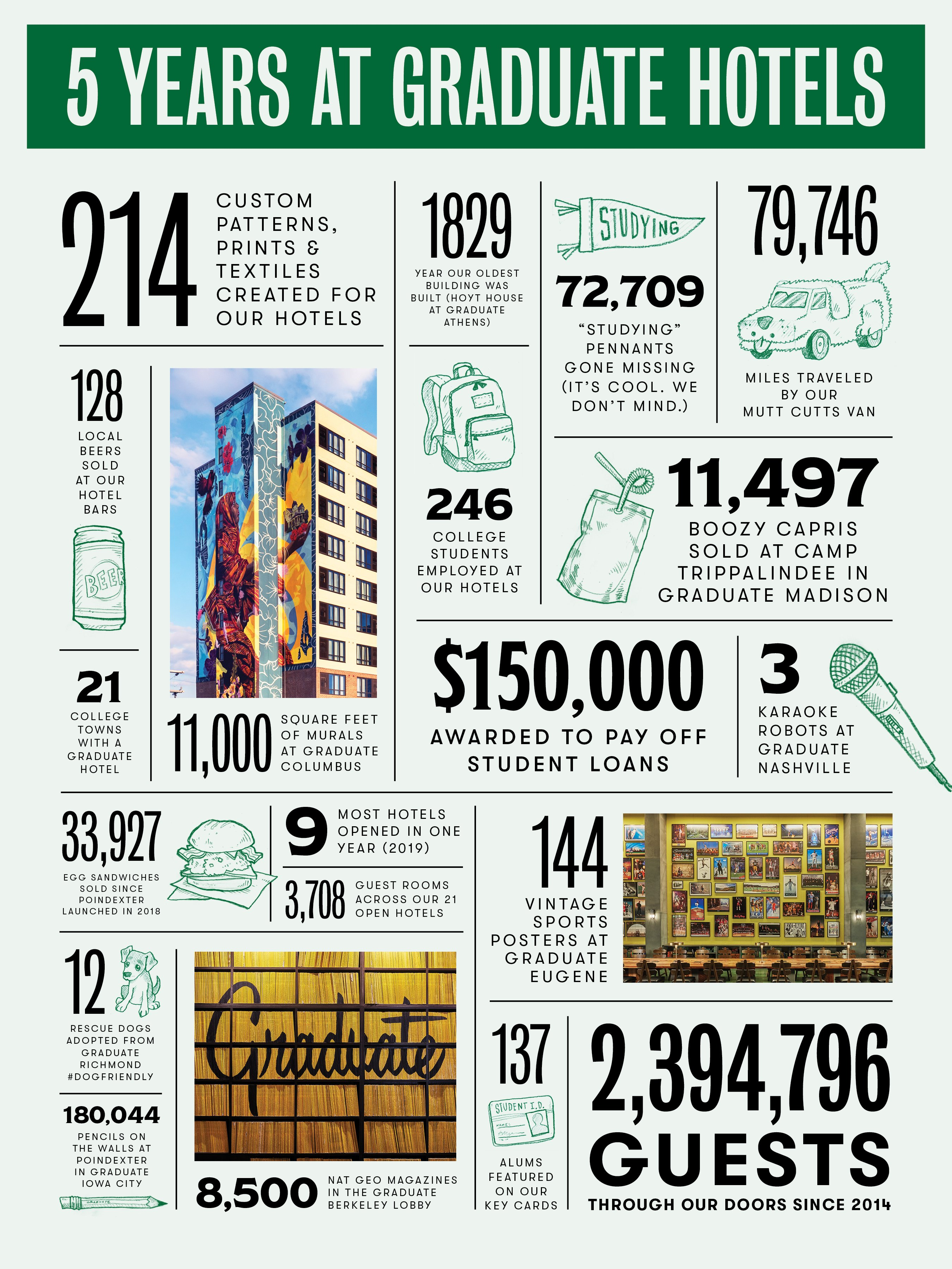Infographic showing stats about Graduate Hotels