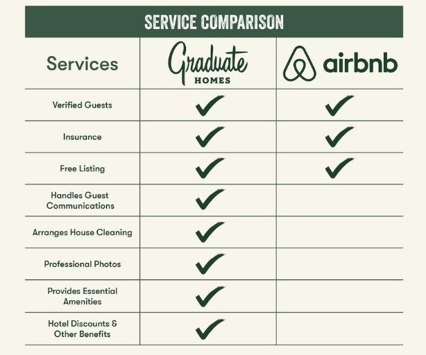 Chart comparing Graduate Homes to Airbnb
